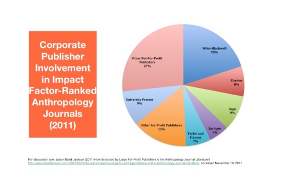 Corporate Involvement in Anthropology Journal Publishing