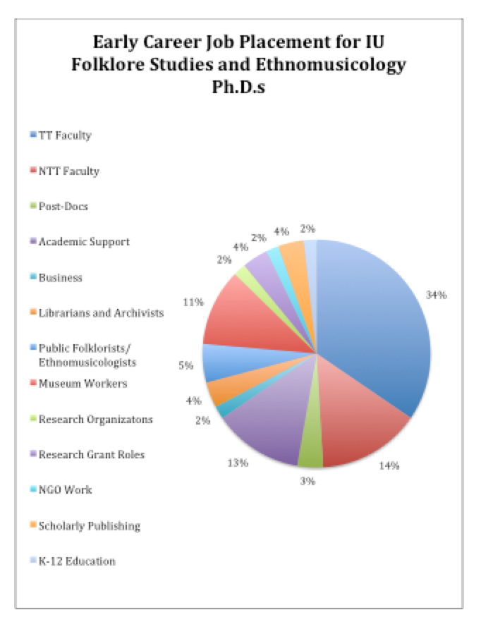 PhD Placement